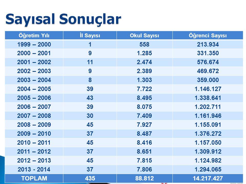 Öğretim Yılıİl SayısıOkul SayısıÖğrenci Sayısı 1999 – 20001558213.934 2000 – 200191.285331.350 2001 – 2002112.474576.674 2002 – 200392.389469.672 2003