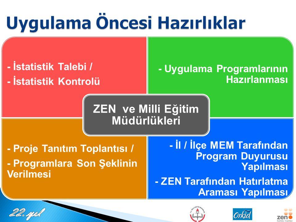 - İstatistik Talebi / - İstatistik Kontrolü - Uygulama Programlarının Hazırlanması - Proje Tanıtım Toplantısı / - Programlara Son Şeklinin Verilmesi - İl / İlçe MEM Tarafından Program Duyurusu Yapılması - ZEN Tarafından Hatırlatma Araması Yapılması ZEN ve Milli Eğitim Müdürlükleri