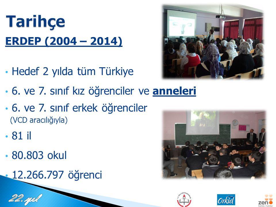 ERDEP (2004 – 2014) Hedef 2 yılda tüm Türkiye 6. ve 7. sınıf kız öğrenciler ve anneleri 6. ve 7. sınıf erkek öğrenciler (VCD aracılığıyla) 81 il 80.80
