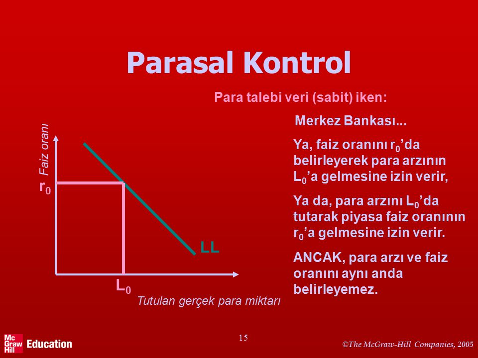 © The McGraw-Hill Companies, 2005 15 Parasal Kontrol Tutulan gerçek para miktarı Faiz oranı LL L0L0 r0r0 Para talebi veri (sabit) iken: Merkez Bankası
