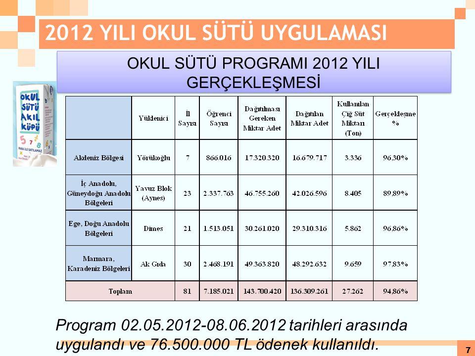 7 OKUL SÜTÜ PROGRAMI 2012 YILI GERÇEKLEŞMESİ Program 02.05.2012-08.06.2012 tarihleri arasında uygulandı ve 76.500.000 TL ödenek kullanıldı.