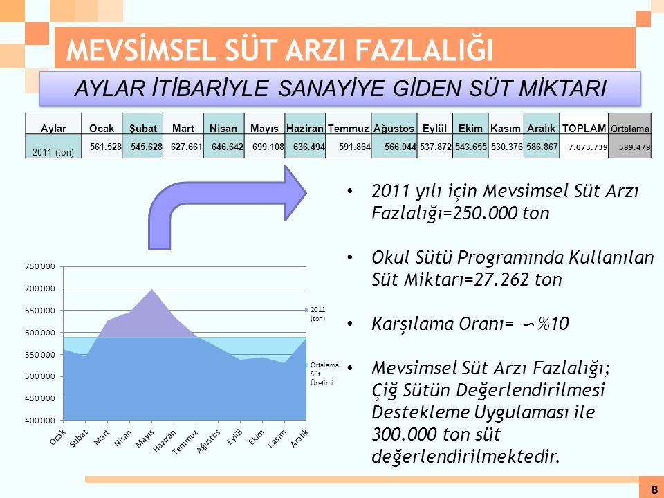 7 OKUL SÜTÜ PROGRAMI 2012 YILI GERÇEKLEŞMESİ Program 02.05.2012-08.06.2012 tarihleri arasında uygulandı ve 76.500.000 TL ödenek kullanıldı. 2012 YILI