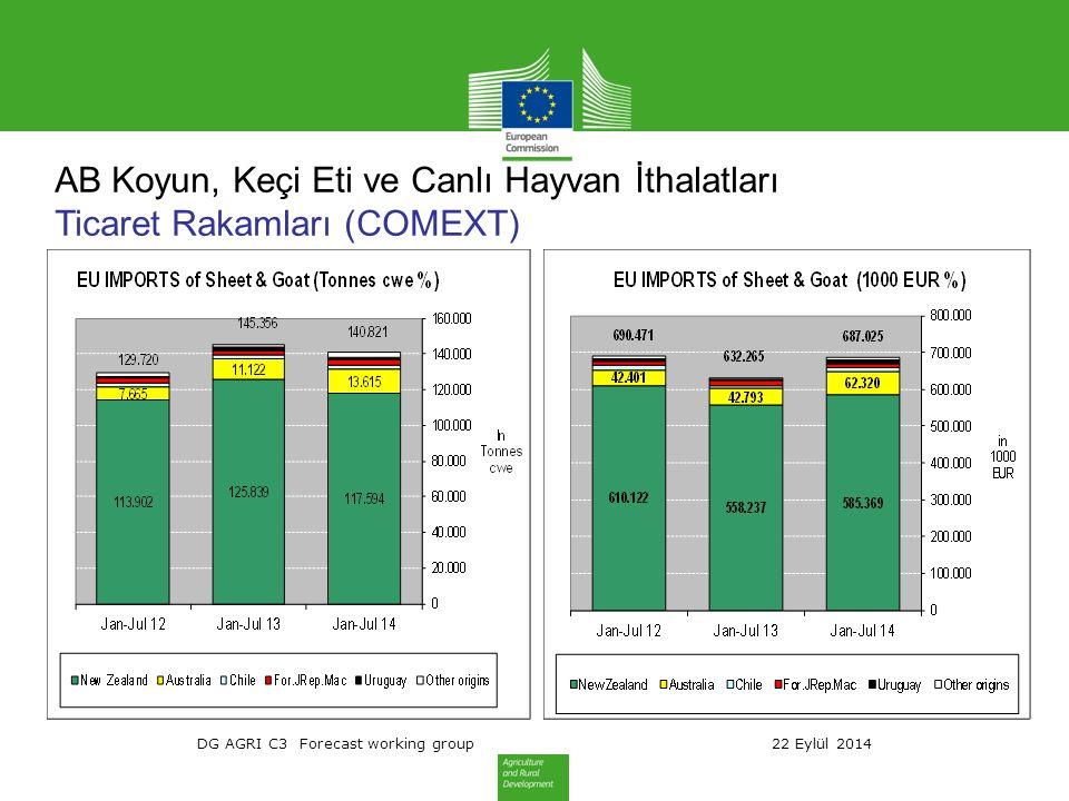 DG AGRI C3 Forecast working group 22 Eylül 2014 AB Koyun, Keçi Eti ve Canlı Hayvan İthalatları Ticaret Rakamları (COMEXT)