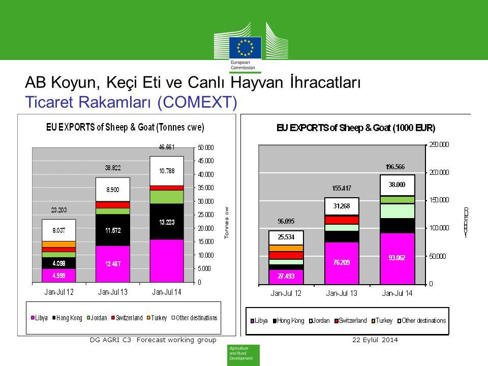 DG AGRI C3 Forecast working group 22 Eylül 2014 AB Koyun, Keçi Eti ve Canlı Hayvan İhracatları Ticaret Rakamları (COMEXT)