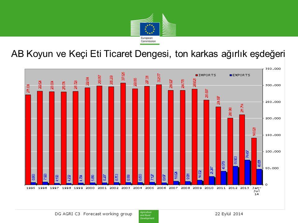 DG AGRI C3 Forecast working group 22 Eylül 2014 AB Koyun ve Keçi Eti Ticaret Dengesi, ton karkas ağırlık eşdeğeri