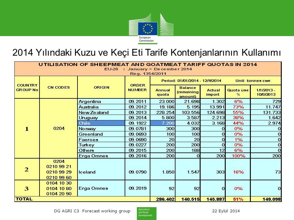 DG AGRI C3 Forecast working group 22 Eylül 2014 2014 Yılındaki Kuzu ve Keçi Eti Tarife Kontenjanlarının Kullanımı