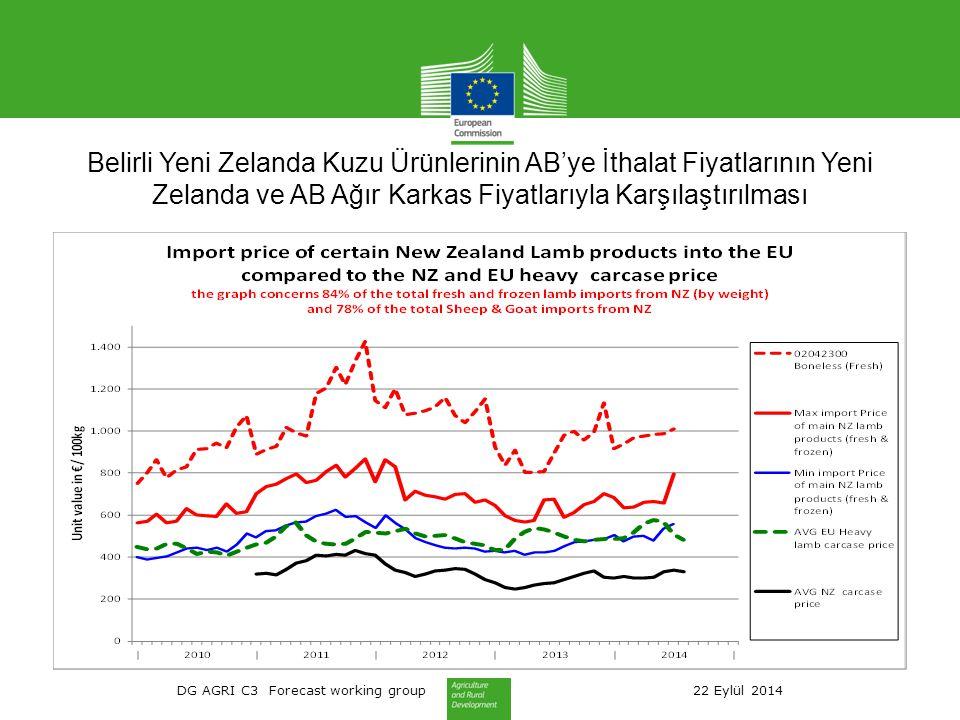 DG AGRI C3 Forecast working group 22 Eylül 2014 Belirli Yeni Zelanda Kuzu Ürünlerinin AB'ye İthalat Fiyatlarının Yeni Zelanda ve AB Ağır Karkas Fiyatlarıyla Karşılaştırılması