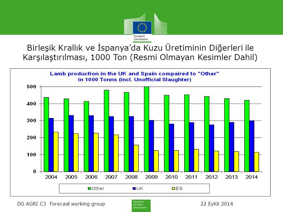 DG AGRI C3 Forecast working group 22 Eylül 2014 Birleşik Krallık ve İspanya'da Kuzu Üretiminin Diğerleri ile Karşılaştırılması, 1000 Ton (Resmi Olmayan Kesimler Dahil)