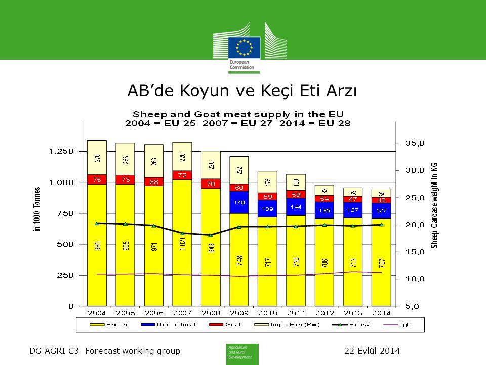 DG AGRI C3 Forecast working group 22 Eylül 2014 AB'de Koyun ve Keçi Eti Arzı