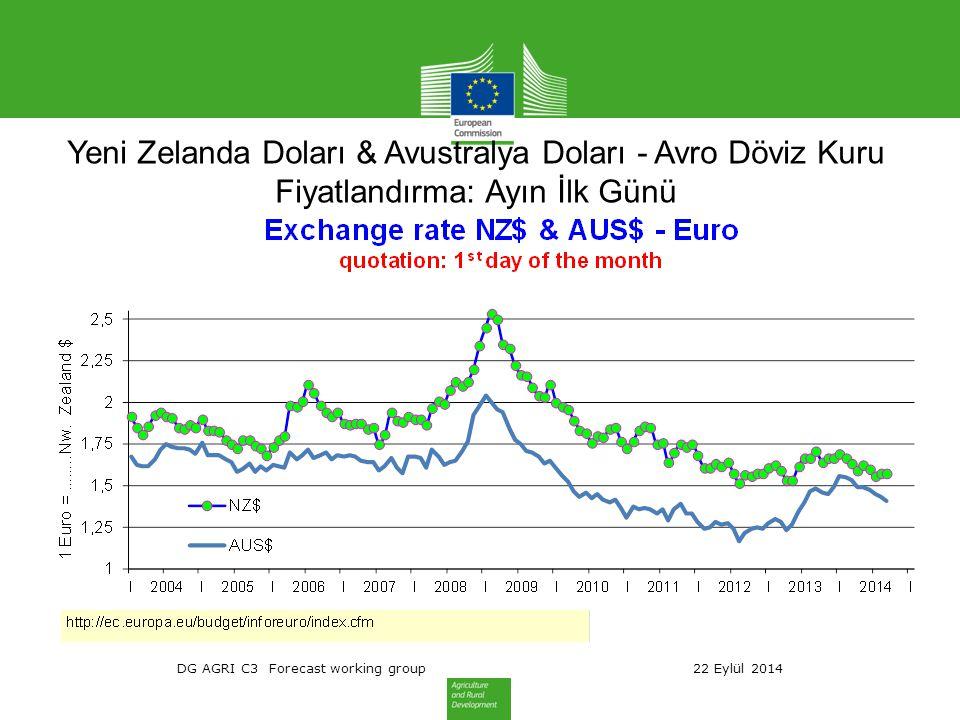 DG AGRI C3 Forecast working group 22 Eylül 2014 Yeni Zelanda Doları & Avustralya Doları - Avro Döviz Kuru Fiyatlandırma: Ayın İlk Günü