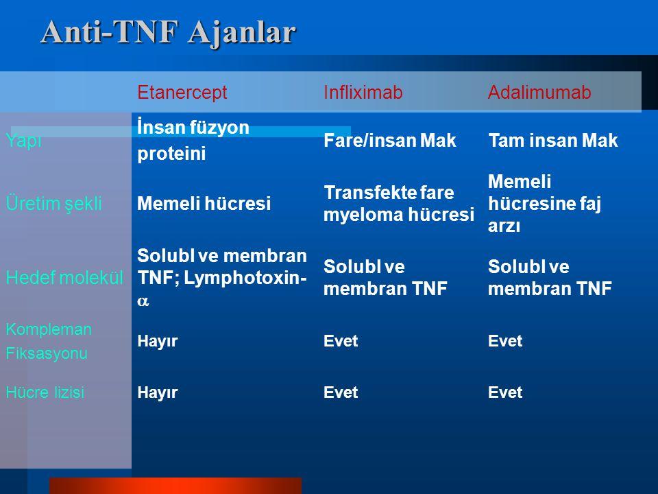 Anti-TNF Ajanlar EtanerceptInfliximabAdalimumab Yapı İnsan füzyon proteini Fare/insan MakTam insan Mak Üretim şekliMemeli hücresi Transfekte fare myeloma hücresi Memeli hücresine faj arzı Hedef molekül Solubl ve membran TNF; Lymphotoxin-  Solubl ve membran TNF Kompleman Fiksasyonu HayırEvet Hücre lizisiHayırEvet