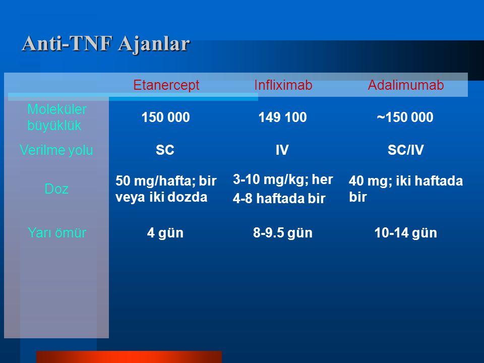 Anti-TNF Ajanlar EtanerceptInfliximabAdalimumab Moleküler büyüklük 150 000149 100~150 000 Verilme yoluSCIVSC/IV Doz 50 mg/hafta; bir veya iki dozda 3-10 mg/kg; her 4-8 haftada bir 40 mg; iki haftada bir Yarı ömür4 gün8-9.5 gün10-14 gün