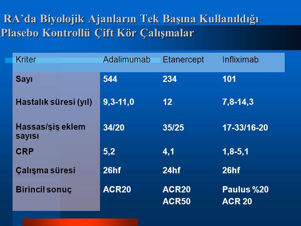 RA'da Biyolojik Ajanların Tek Başına Kullanıldığı Plasebo Kontrollü Çift Kör Çalışmalar RA'da Biyolojik Ajanların Tek Başına Kullanıldığı Plasebo Kontrollü Çift Kör Çalışmalar KriterAdalimumabEtanerceptInfliximab Sayı544234101 Hastalık süresi (yıl)9,3-11,0127,8-14,3 Hassas/şiş eklem sayısı 34/2035/2517-33/16-20 CRP5,24,11,8-5,1 Çalışma süresi26hf24hf26hf Birincil sonuçACR20 ACR50 Paulus %20 ACR 20