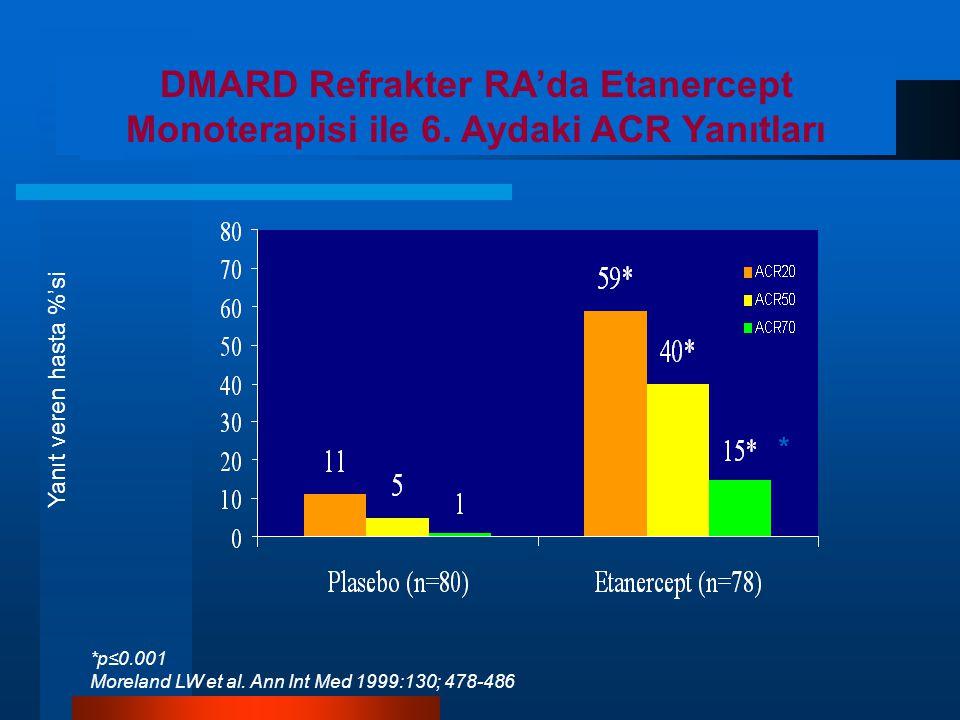 Yanıt veren hasta %'si *p≤0.001 Moreland LW et al.