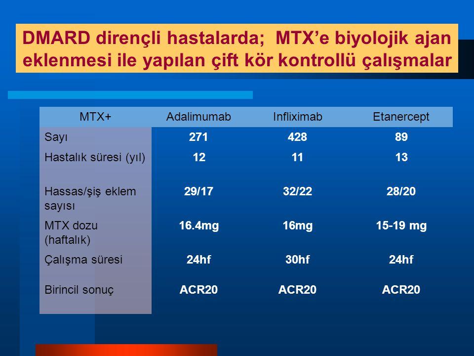 DMARD dirençli hastalarda; MTX'e biyolojik ajan eklenmesi ile yapılan çift kör kontrollü çalışmalar MTX+AdalimumabInfliximabEtanercept Sayı27142889 Hastalık süresi (yıl)121113 Hassas/şiş eklem sayısı 29/1732/2228/20 MTX dozu (haftalık) 16.4mg16mg15-19 mg Çalışma süresi24hf30hf24hf Birincil sonuçACR20
