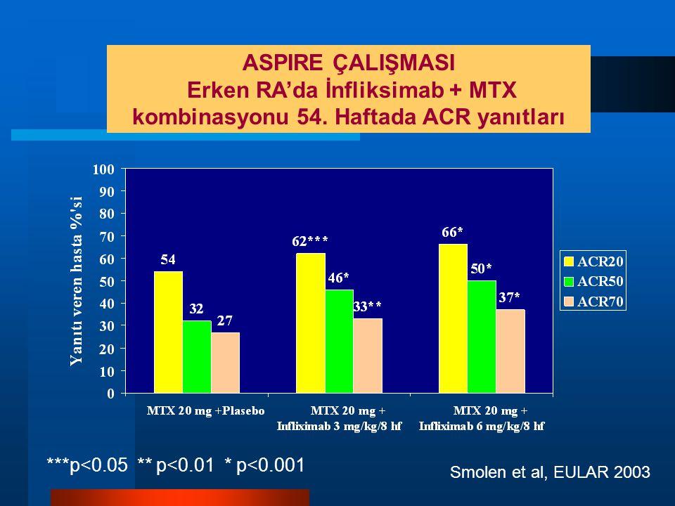 ASPIRE ÇALIŞMASI Erken RA'da İnfliksimab + MTX kombinasyonu 54.
