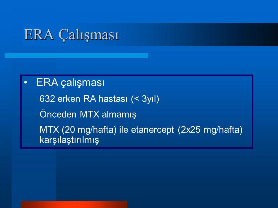 ERA Çalışması ERA çalışması 632 erken RA hastası (< 3yıl) Önceden MTX almamış MTX (20 mg/hafta) ile etanercept (2x25 mg/hafta) karşılaştırılmış