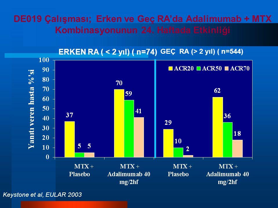 DE019 Çalışması; Erken ve Geç RA'da Adalimumab + MTX Kombinasyonunun 24.