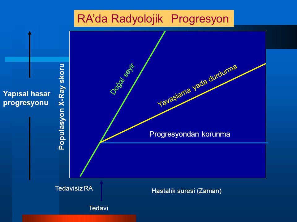 Doğal seyir Yavaşlama yada durdurma Progresyondan korunma Yapısal hasar progresyonu RA'da Radyolojik Progresyon Populasyon X-Ray skoru Tedavisiz RA Hastalık süresi (Zaman) Tedavi