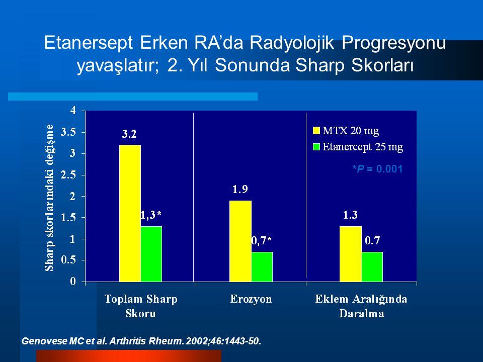 Etanersept Erken RA'da Radyolojik Progresyonu yavaşlatır; 2.