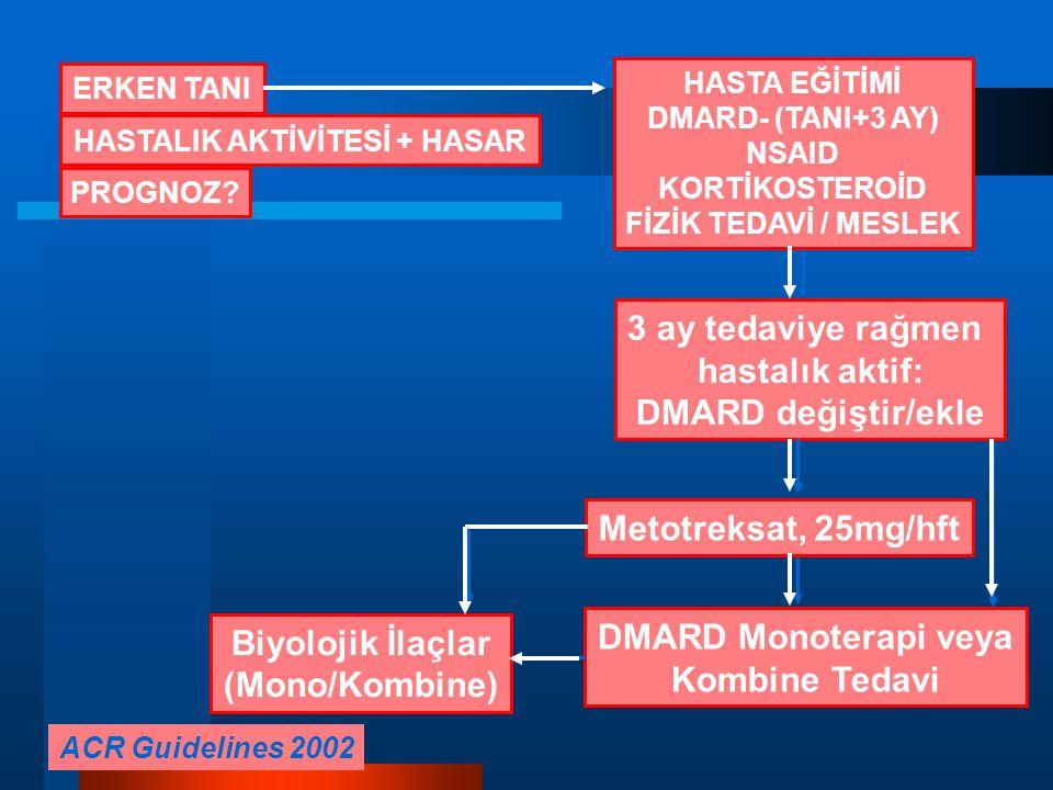 ACR Guidelines 2002 ERKEN TANI HASTALIK AKTİVİTESİ + HASAR PROGNOZ.