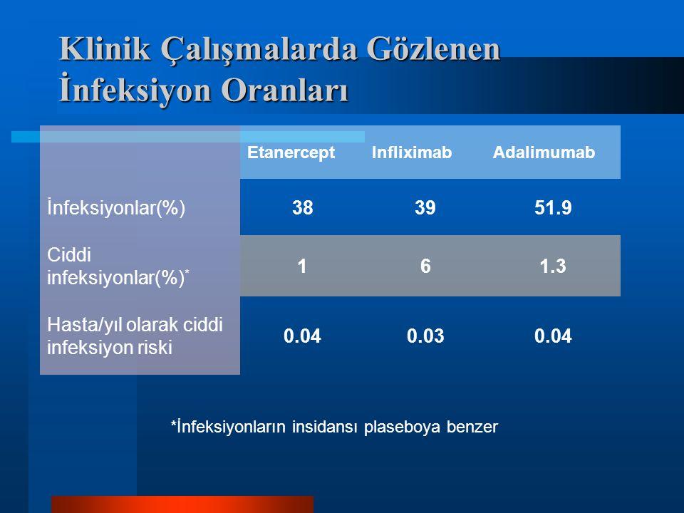 Klinik Çalışmalarda Gözlenen İnfeksiyon Oranları EtanerceptInfliximabAdalimumab İnfeksiyonlar(%)383951.9 Ciddi infeksiyonlar(%) * 161.3 Hasta/yıl olarak ciddi infeksiyon riski 0.040.030.04 *İnfeksiyonların insidansı plaseboya benzer