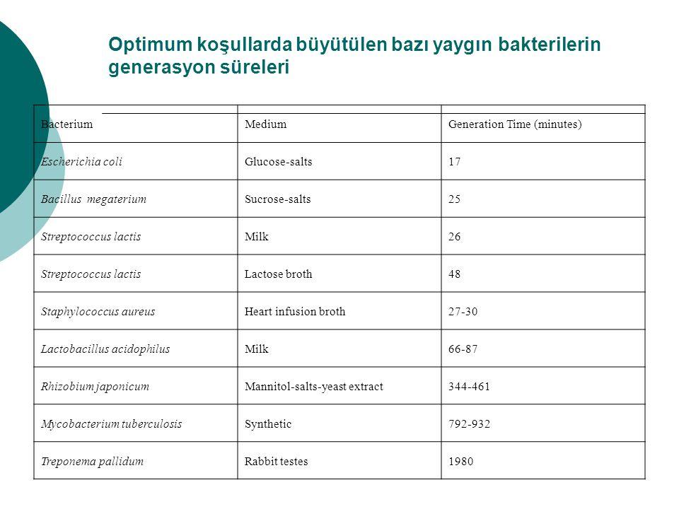 Optimum koşullarda büyütülen bazı yaygın bakterilerin generasyon süreleri BacteriumMediumGeneration Time (minutes) Escherichia coliGlucose-salts17 Bac