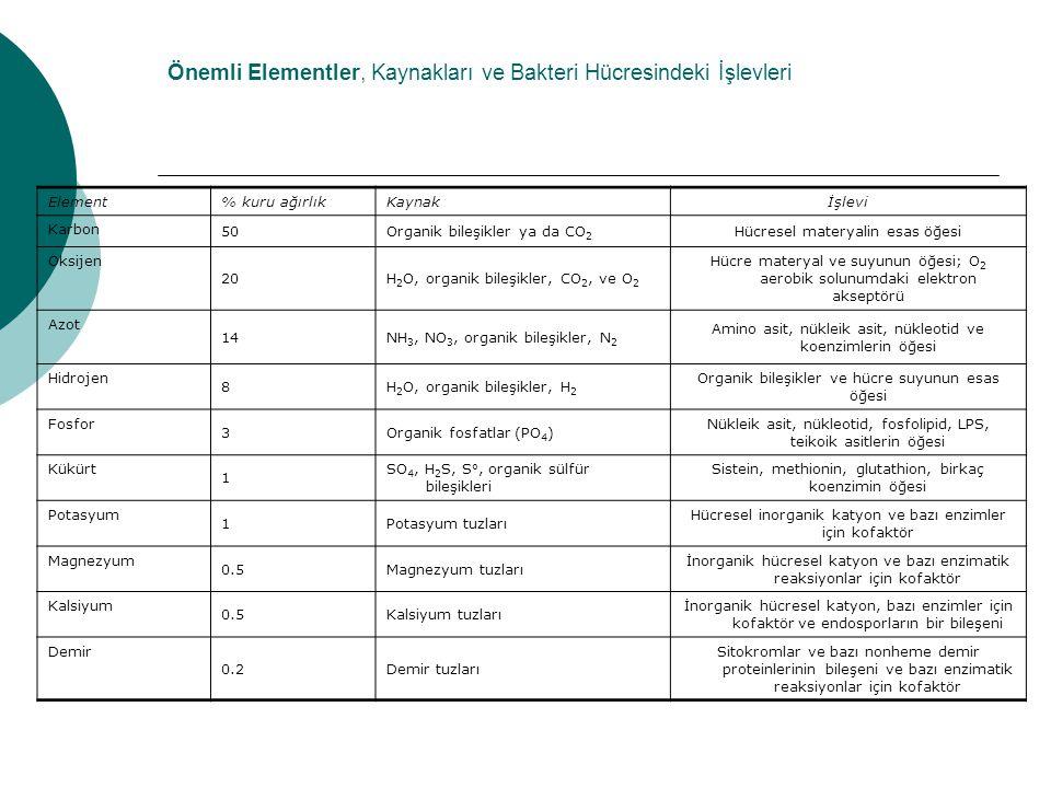 Önemli Elementler, Kaynakları ve Bakteri Hücresindeki İşlevleri Element% kuru ağırlıkKaynakİşlevi Karbon 50Organik bileşikler ya da CO 2 Hücresel mate