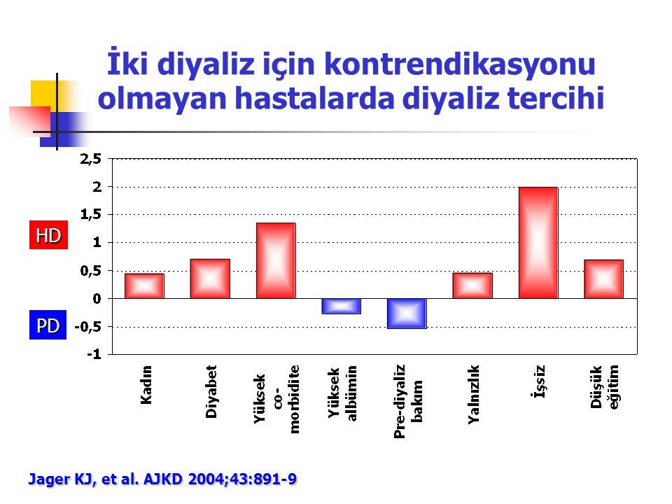 İki diyaliz için kontrendikasyonu olmayan hastalarda diyaliz tercihi Jager KJ, et al. AJKD 2004;43:891-9 HD PD