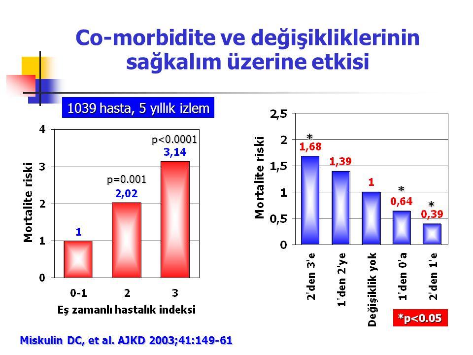 Co-morbidite ve değişikliklerinin sağkalım üzerine etkisi Miskulin DC, et al. AJKD 2003;41:149-61 1039 hasta, 5 yıllık izlem p=0.001 p<0.0001 * *p<0.0