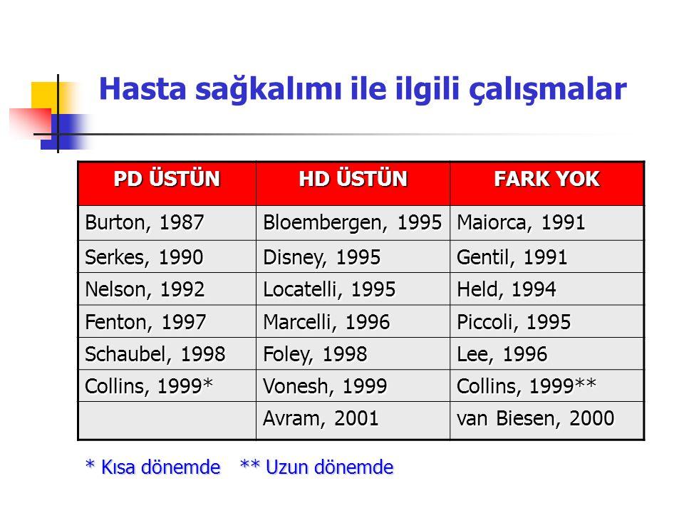 Hasta sağkalımı ile ilgili çalışmalar PD ÜSTÜN HD ÜSTÜN FARK YOK Burton, 1987 Bloembergen, 1995 Maiorca, 1991 Serkes, 1990 Disney, 1995 Gentil, 1991 N
