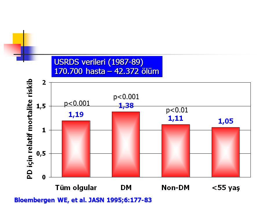 Bloembergen WE, et al. JASN 1995;6:177-83 USRDS verileri (1987-89) 170.700 hasta – 42.372 ölüm p<0.001 p<0.01