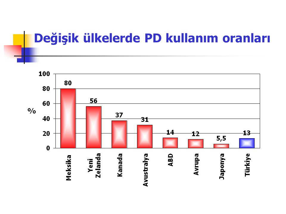 Teknik sağkalım Jager KJ, et al. Net J Med 2001;58:163-73 250 hasta