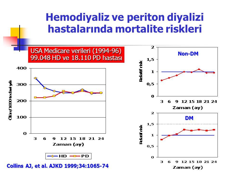 Hemodiyaliz ve periton diyalizi hastalarında mortalite riskleri Collins AJ, et al. AJKD 1999;34:1065-74 USA Medicare verileri (1994-96) 99.048 HD ve 1