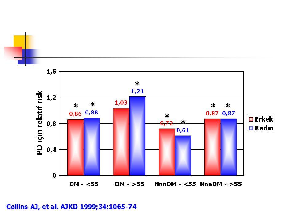 Collins AJ, et al. AJKD 1999;34:1065-74 * * * * * **