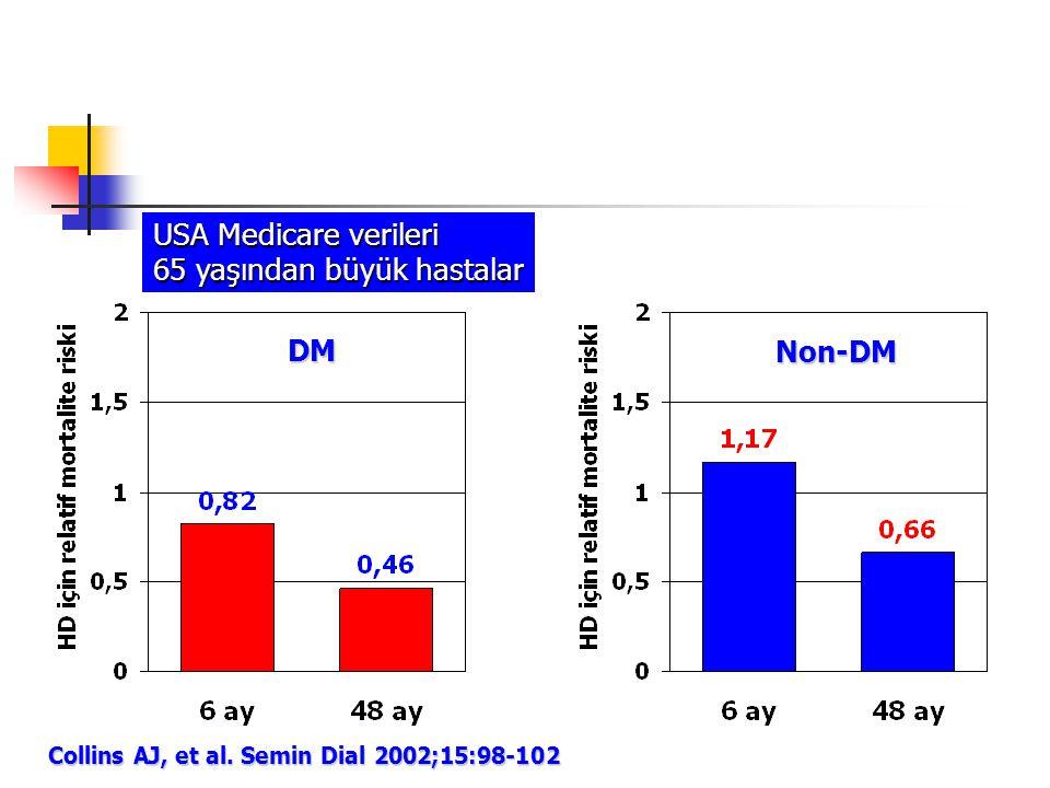 Collins AJ, et al. Semin Dial 2002;15:98-102 USA Medicare verileri 65 yaşından büyük hastalar DM Non-DM