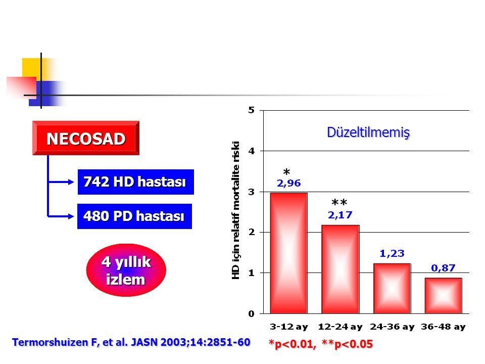 * ** *p<0.01, **p<0.05 NECOSAD 742 HD hastası 480 PD hastası 4 yıllık izlem Termorshuizen F, et al. JASN 2003;14:2851-60 Düzeltilmemiş