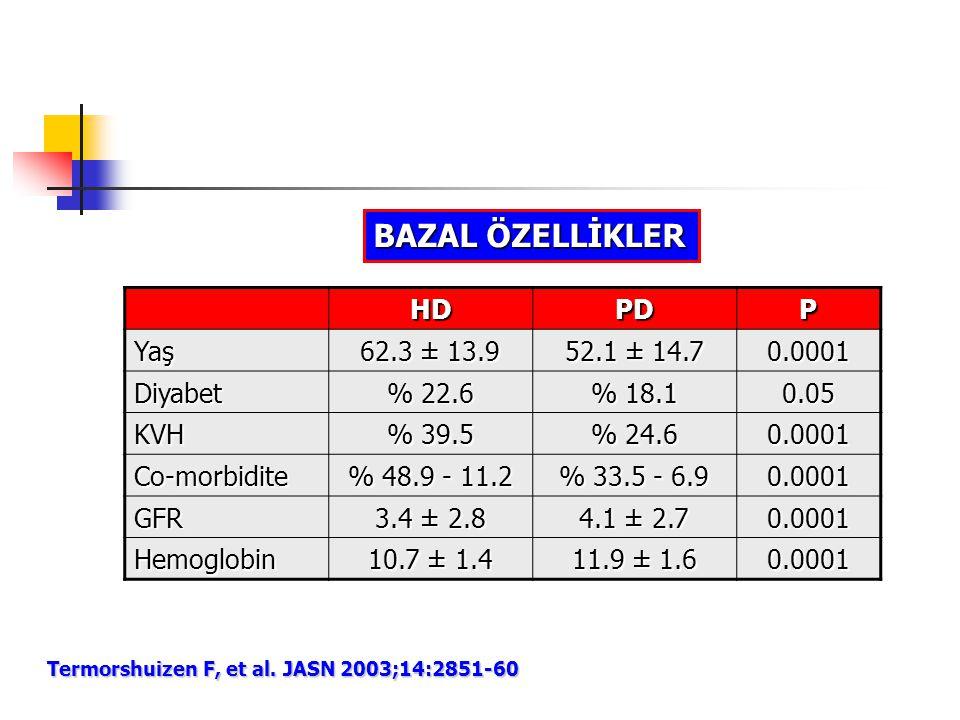 HDPDP Yaş 62.3 ± 13.9 52.1 ± 14.7 0.0001 Diyabet % 22.6 % 18.1 0.05 KVH % 39.5 % 24.6 0.0001 Co-morbidite % 48.9 - 11.2 % 33.5 - 6.9 0.0001 GFR 3.4 ±