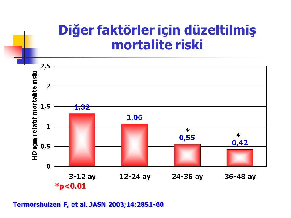 Diğer faktörler için düzeltilmiş mortalite riski * * *p<0.01 Termorshuizen F, et al. JASN 2003;14:2851-60