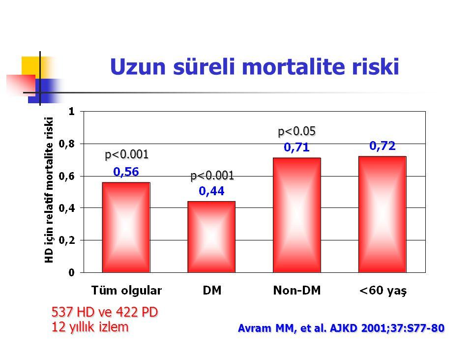 Uzun süreli mortalite riski p<0.001 p<0.05 Avram MM, et al. AJKD 2001;37:S77-80 537 HD ve 422 PD 12 yıllık izlem