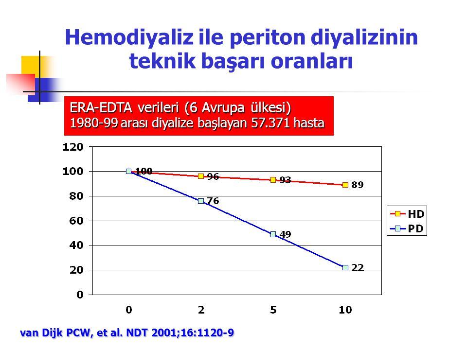 Hemodiyaliz ile periton diyalizinin teknik başarı oranları van Dijk PCW, et al. NDT 2001;16:1120-9 ERA-EDTA verileri (6 Avrupa ülkesi) 1980-99 arası d