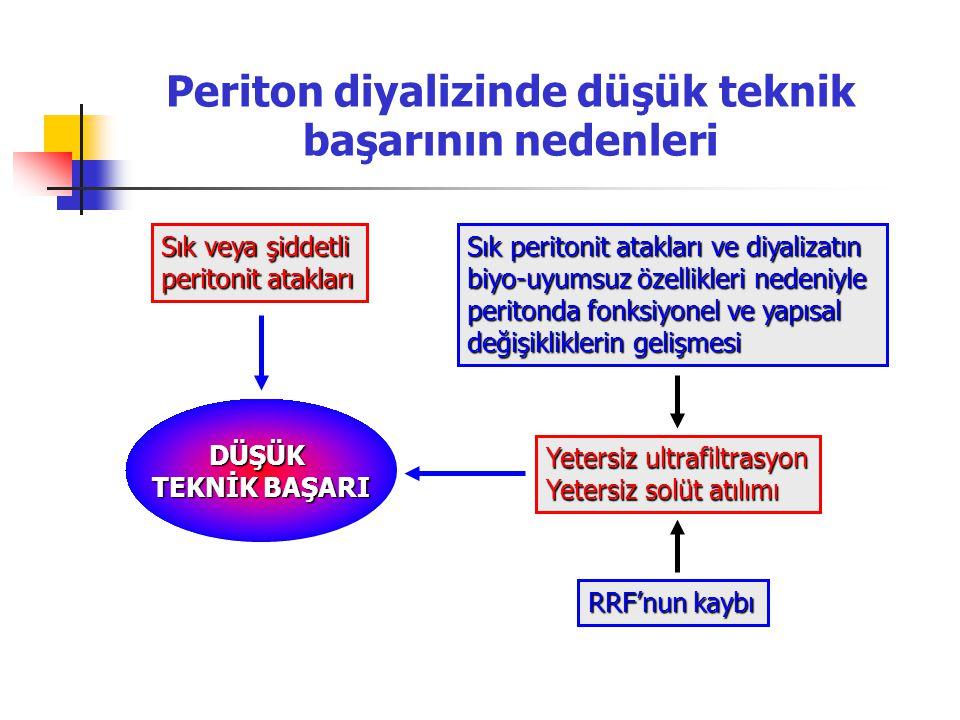 Sık veya şiddetli peritonit atakları Sık peritonit atakları ve diyalizatın biyo-uyumsuz özellikleri nedeniyle peritonda fonksiyonel ve yapısal değişik
