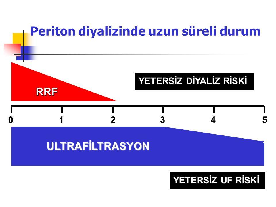 Periton diyalizinde uzun süreli durum 012345 RRF UF YETERSİZ DİYALİZ RİSKİ ULTRAFİLTRASYON YETERSİZ UF RİSKİ