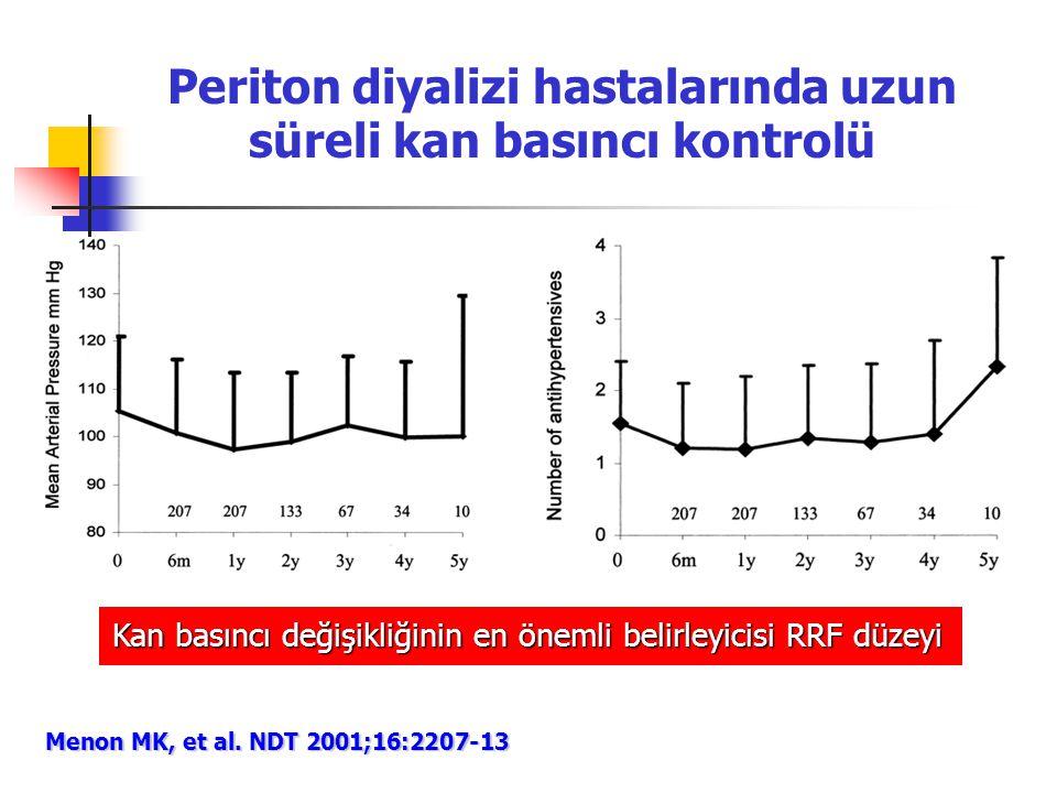 Menon MK, et al. NDT 2001;16:2207-13 Periton diyalizi hastalarında uzun süreli kan basıncı kontrolü Kan basıncı değişikliğinin en önemli belirleyicisi