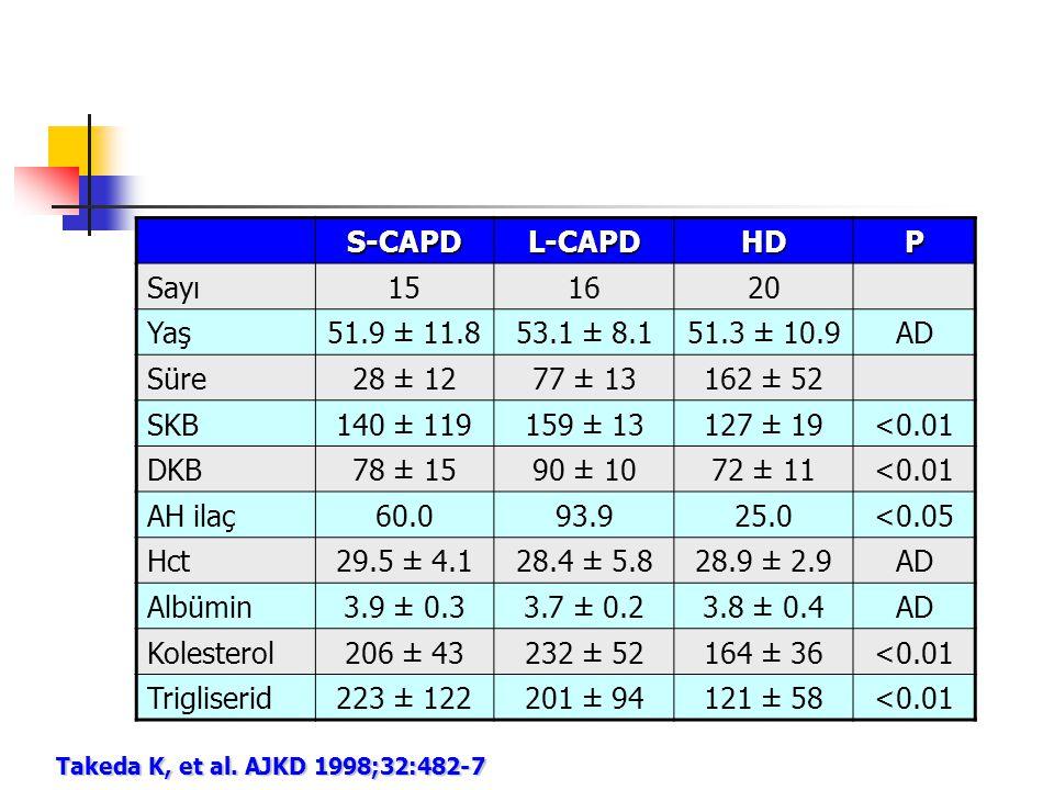 S-CAPDL-CAPDHDP Sayı151620 Yaş51.9 ± 11.853.1 ± 8.151.3 ± 10.9AD Süre28 ± 1277 ± 13162 ± 52 SKB140 ± 119159 ± 13127 ± 19<0.01 DKB78 ± 1590 ± 1072 ± 11