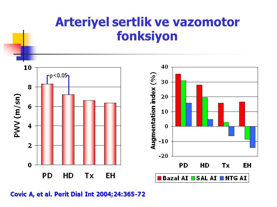 Arteriyel sertlik ve vazomotor fonksiyon p<0.05 Covic A, et al. Perit Dial Int 2004;24:365-72