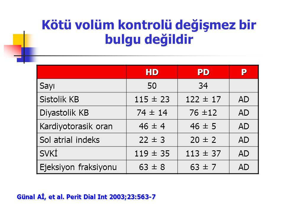 Kötü volüm kontrolü değişmez bir bulgu değildir HDPDP Sayı5034 Sistolik KB 115 ± 23 122 ± 17 AD Diyastolik KB 74 ± 14 76 ±12 AD Kardiyotorasik oran 46