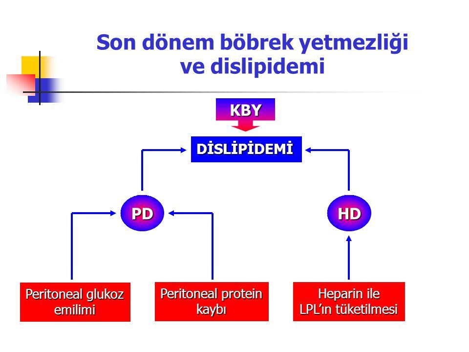 Son dönem böbrek yetmezliği ve dislipidemi KBY DİSLİPİDEMİ Peritoneal glukoz emilimi Peritoneal protein kaybı Heparin ile LPL'ın tüketilmesi PDHD