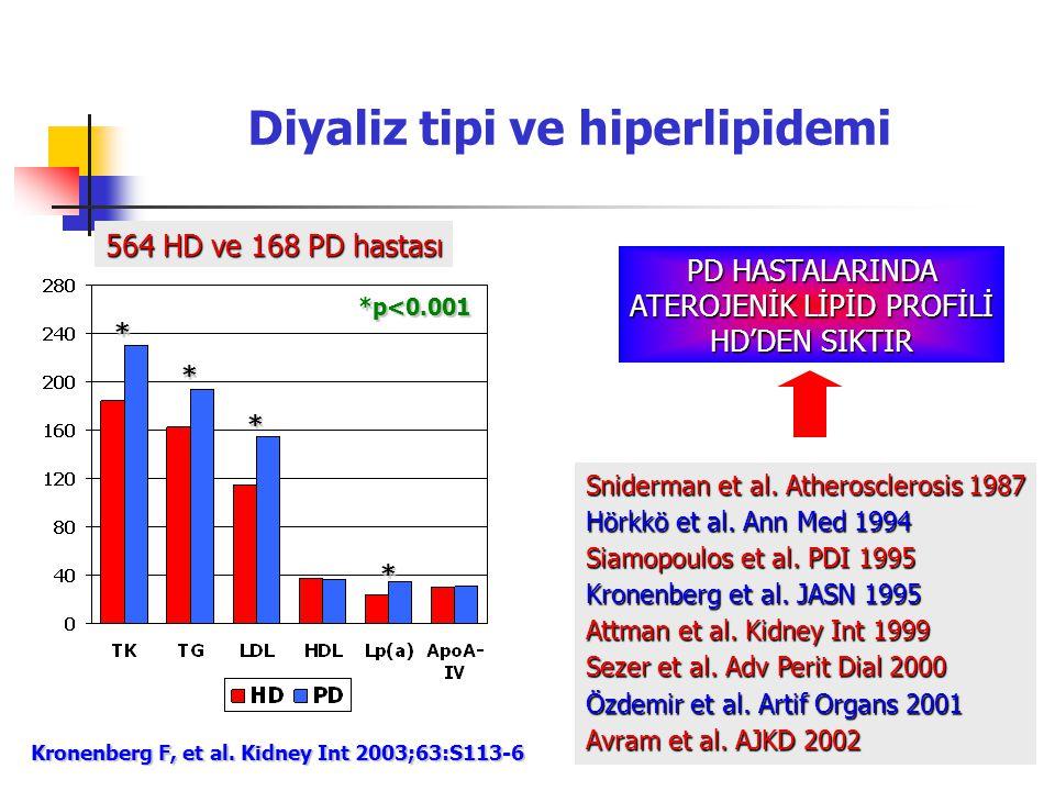 Diyaliz tipi ve hiperlipidemi Kronenberg F, et al. Kidney Int 2003;63:S113-6 564 HD ve 168 PD hastası * * * * *p<0.001 PD HASTALARINDA ATEROJENİK LİPİ