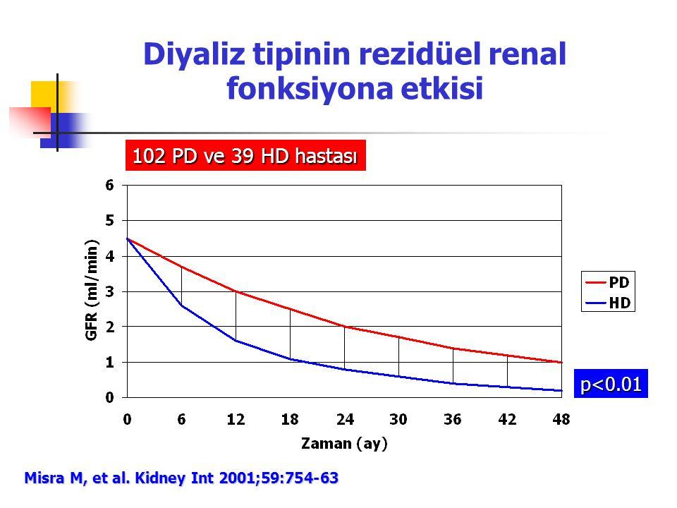 Diyaliz tipinin rezidüel renal fonksiyona etkisi Misra M, et al. Kidney Int 2001;59:754-63 102 PD ve 39 HD hastası p<0.01
